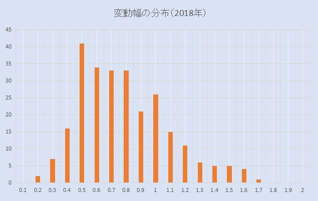 豪ドル円 変動幅の分布(2018年)