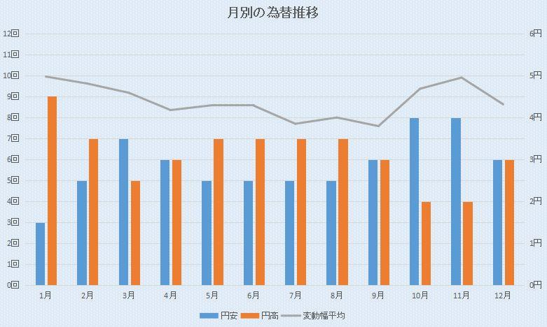 米ドル円の月別の円高円安傾向