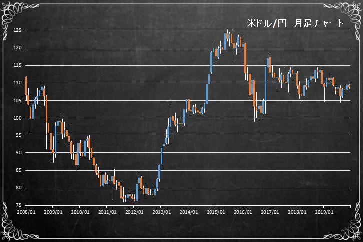 米ドル円の長期チャート(USDJPY)