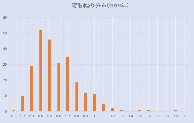 米ドル円変動幅の最頻値(2019年)