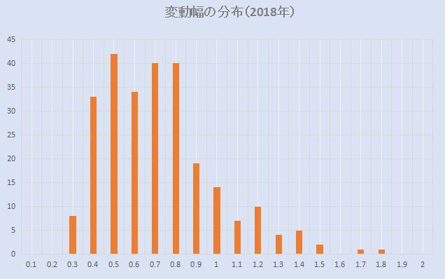 米ドル円変動幅のデータ分析(2018年)