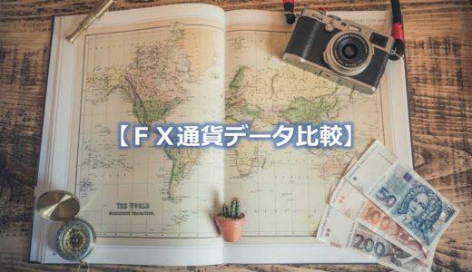 【FXデータ図鑑】通貨ペアの特徴を分析して運用プラン作成&利回りアップ