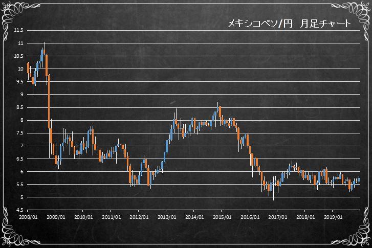 メキシコペソ円の長期チャート(MXNJPY)