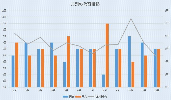 豪ドル円 月別の円安円高傾向