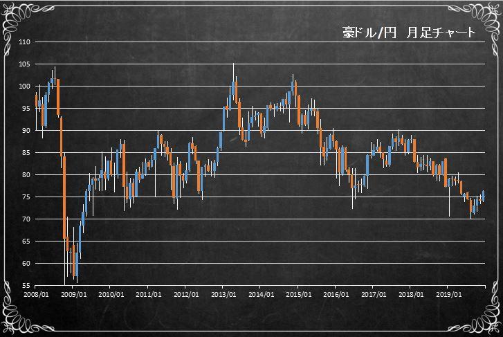 長期チャート 豪ドル円