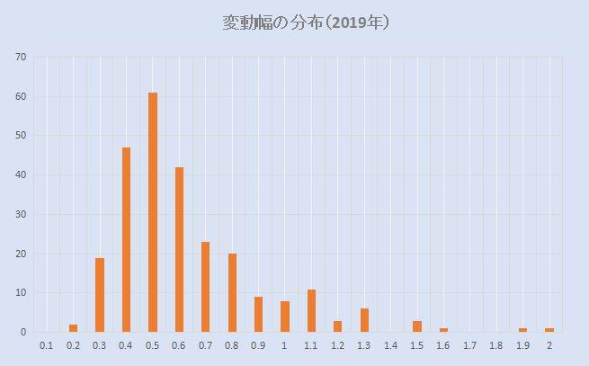 豪ドル円 変動幅の分布(2019年)