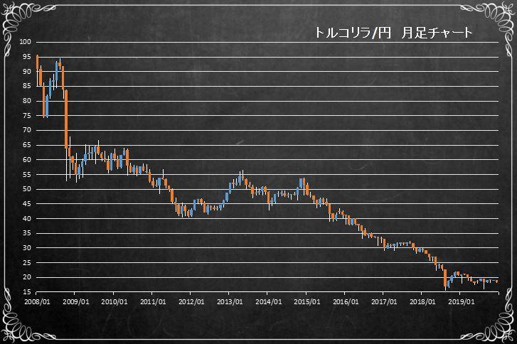 トルコリラ円長期チャート