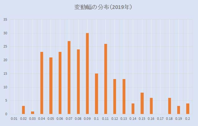 南アランド円の変動幅分布(2019年)