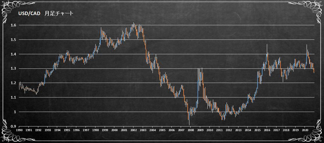 米ドルカナダドル長期チャート
